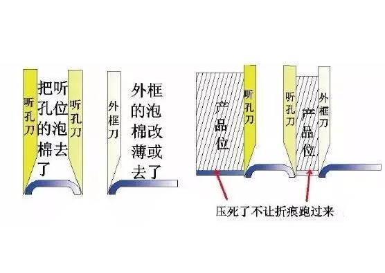 保护膜压痕形成原因与解决方法